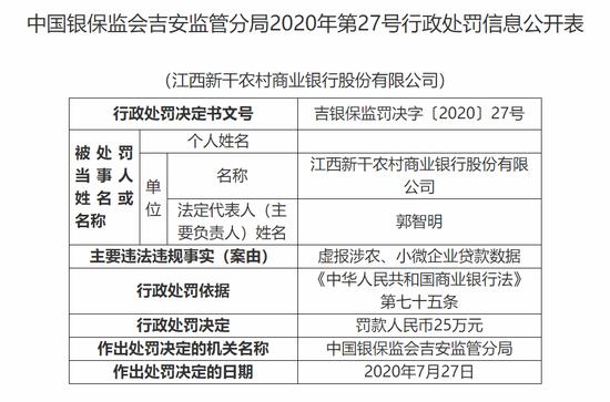江西新干农商行被罚25万:虚报涉农、小微企业贷款数据
