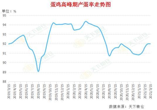 华联期货:鸡蛋:购销清淡 高位宽幅震荡