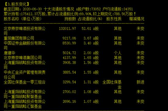 晚间公告热点追踪:7.3万股东难眠 240亿市值啤酒股董事长被调查