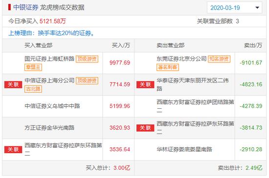 中银证券龙虎榜:大涨7% 疑是顶级游资章盟主爆买1亿