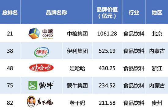 2020中国品牌500强揭晓:华为腾讯阿里巴巴排名前三
