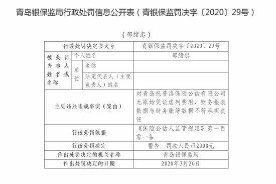 青岛托普洛保险公估被罚5千:无原始凭证虚列费用