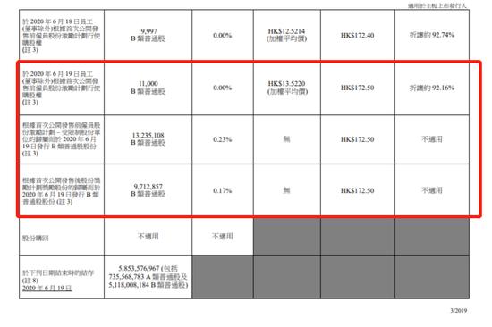 《【超越账号注册】因购股权获行使 美团点评合计发行273万股B类普通股》