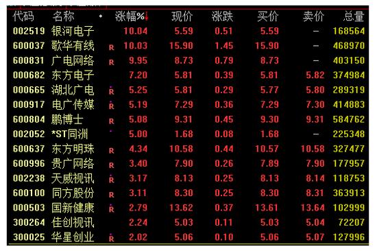 广电系个股走势活跃:歌华有线等
