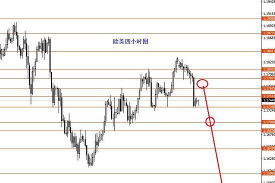 张果彤:欧美后市继续中线看空