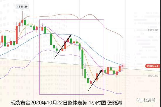 张尧浠:基本面因素即将落定 黄金震荡缩减临近再打破