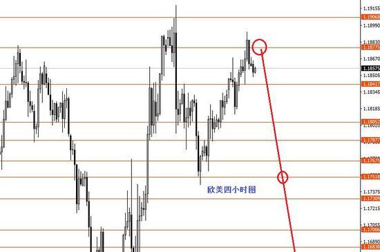 张果彤:美指中线波段关注92.10一线强支撑