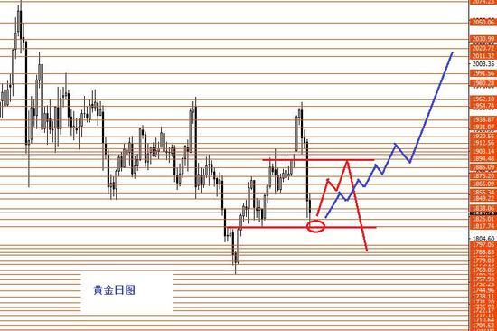 张果彤:黄金后市波段分析