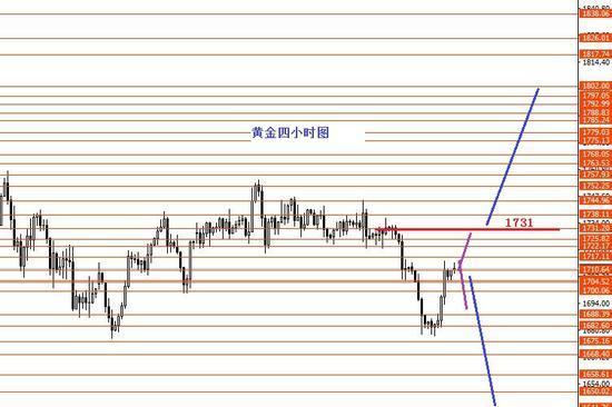 张果彤:黄金关注1731分界线