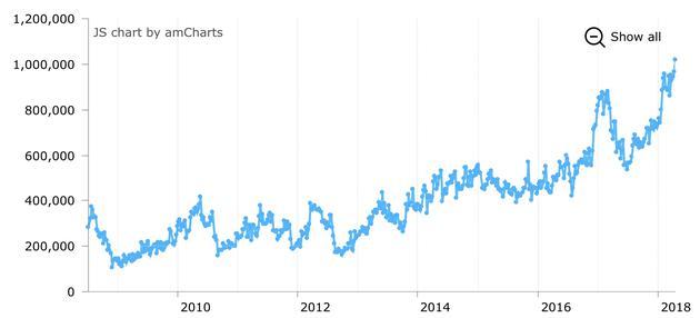 截至4月17日,CBOT美国10Y国债期货投机空仓超过100万手,达到有记录以来的最高值(来源:CFTC、Tradingster、新浪财经整理)