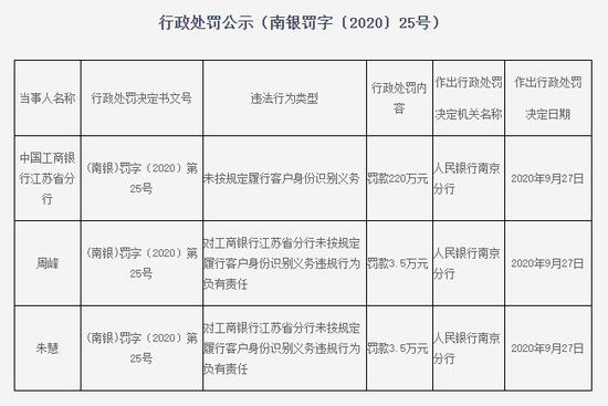 工行江苏省分行被罚220万:未按规定履行客户身份识别义务