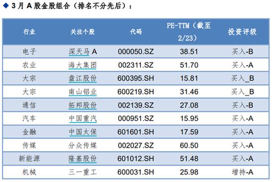 华金证券:2月金股组合亏损3.73% 3月荐股名单出炉
