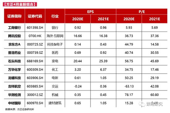 方正证券:3月金股组合亏损3.11% 4月荐股名单出炉