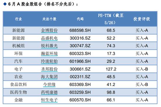 华金证券:5月金股组合盈利1.91% 6月荐股名单出炉