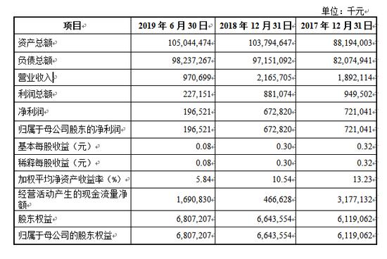 东营银行拟定增不超12.04亿 一级资本充足率接近红线
