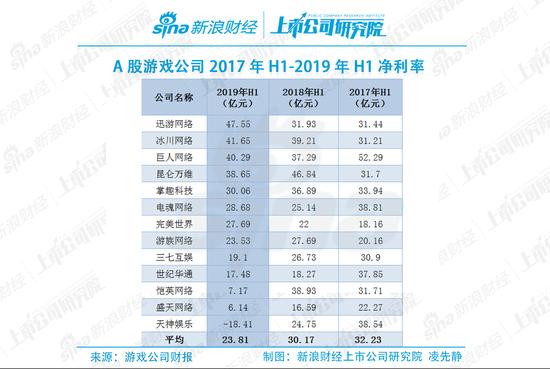A股游戏公司净利率榜:迅游科技虚高 三七互娱偏低