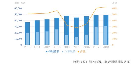 2010-2018年中国汽车轮胎出口量占橡胶轮胎出口量比重