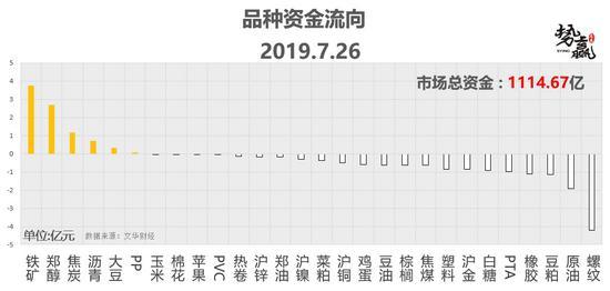 <b>势赢交易7月29日热点品种技术分析</b>