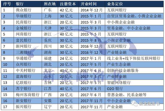 表:17家已開業民營銀行基本信息