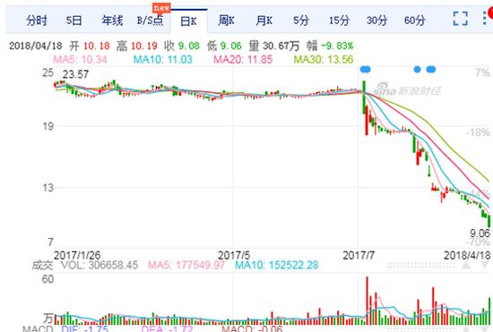 文投控股缩水248亿:收购标的仅剩杨洋持股的悦凯影视