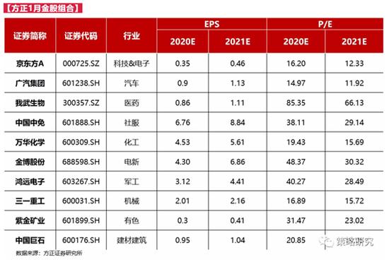方正证券:12月金股组合盈利3.91% 1月荐股名单出炉