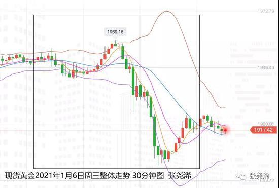 张尧浠:决选进展推涨美债飙升 黄金坠落谨防还有一跌