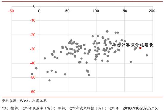华安崔莹:穿越5年牛熊,专注成长带来189.69%净值增长