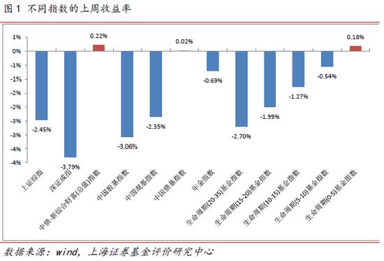 上海证券周报:股基指数跌3.06% 各类型基金涨跌参半