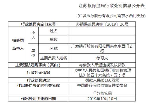 广发南京水西门支行被罚160万:违规发放贷款