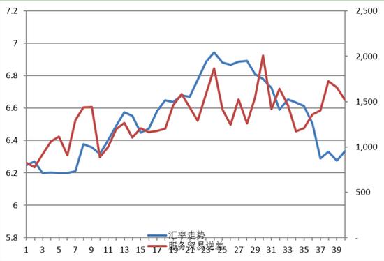 汇率变化与服务贸易差额 数据来源:刀塔传奇财经