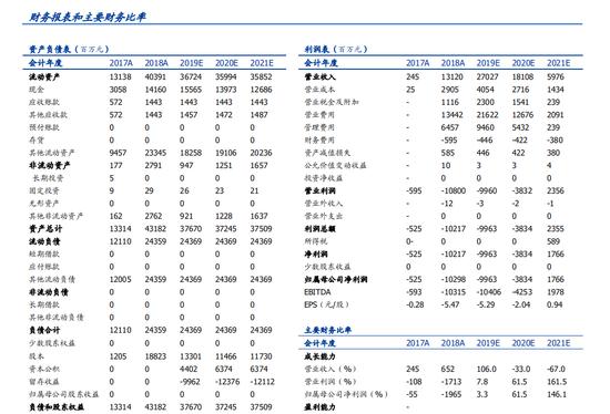 bwin提现 3年利降9成湘财证券曲线上市 哈高科股东资质遭问询