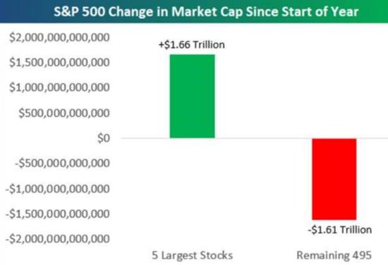 《【超越平台怎么注册】投资者蜂拥大型科技股 8月美股靠啥催化剂》