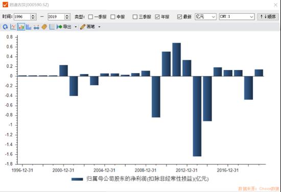 图1:启示古汉上市以去扣非净利润状况
