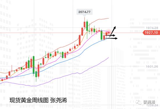 张尧浠:黄金多头暂临趋线压力 但前景看涨增强等待上破