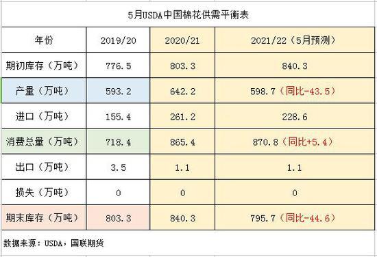 国联期货:棉花:六月或将迎来阶段上涨