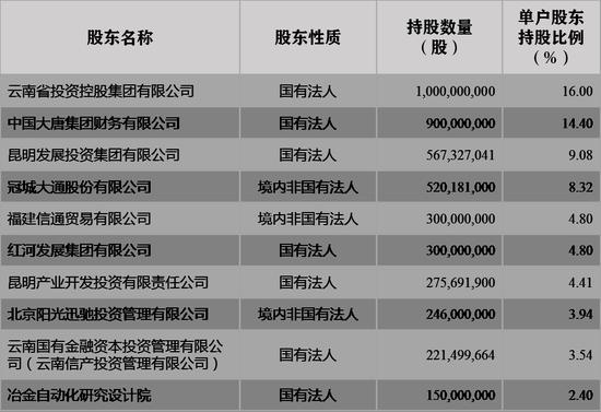 大唐集团财务公司拟对外转让富滇银行14.4%股权
