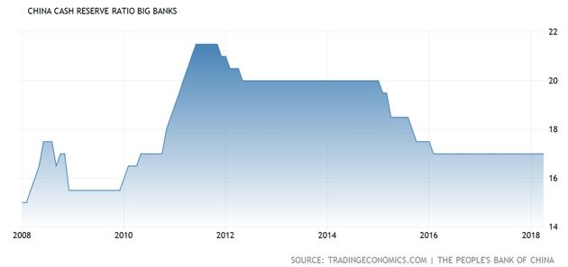 最近十年中國大型商業銀行存款准備金率(來源:TRADING ECONOMICS、新浪財經整理)
