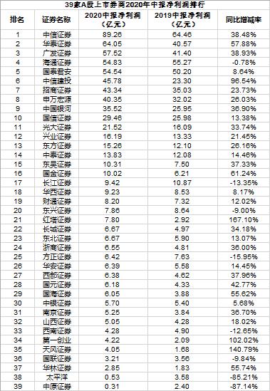 39家A股券商上半年净赚731亿 中信华泰广发居前三