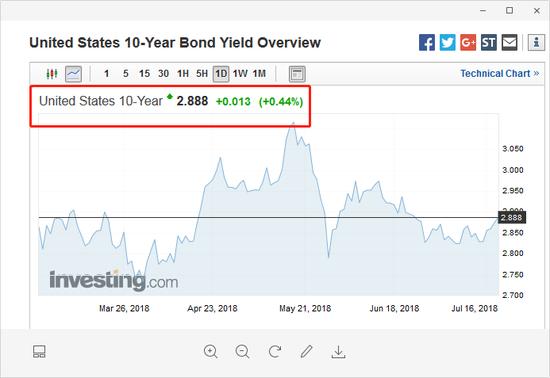 美国什年期国债进款比值