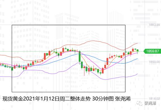 张尧浠:美债回落拖累美元 金价探底回升延续连涨可期