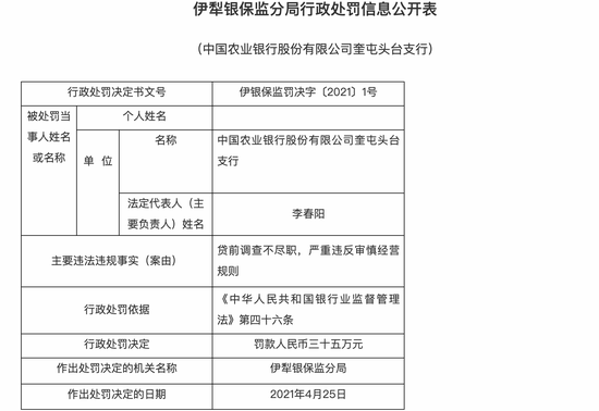 农业银行奎屯头台支行被罚35万:贷前调查不尽职