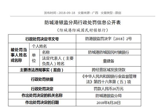 防城港防城国民村镇银行被罚20万:跨经营区域放贷