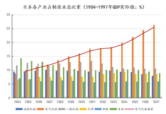 资料来源:[日]日本银行国际局:《国际比较统计》,创见研究院