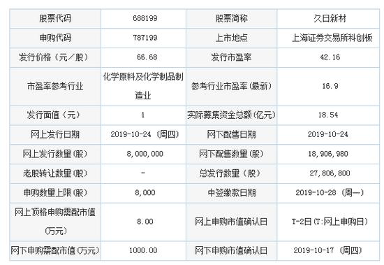 ag打流水,今日美燃油期货价格行情查询(2019年10月22日)