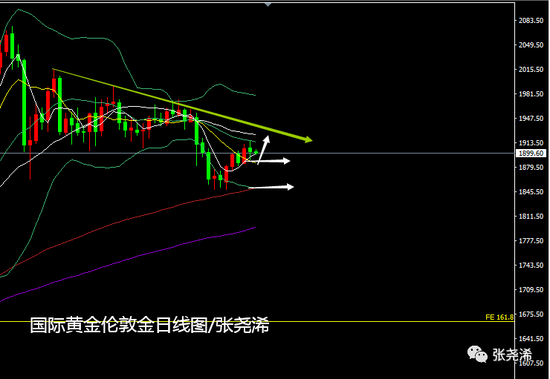 张尧浠:动荡之下黄金尽显观望 反弹上破等待市场蓄力