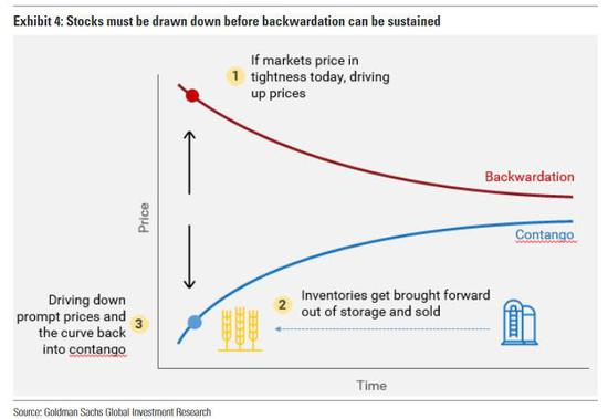 """高盛:原油需求将现""""有史以来最大增幅"""" 黄金迈向2000美元"""