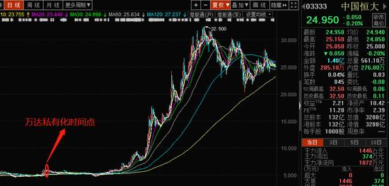 同为港股地产股的中国恒大之后的走势,市值增长324.45%