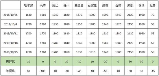 「缅甸龙珠」北京首推集体土地共有产权房 1月16日开始竞买