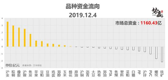 势赢交易12月5日热点品种技术分析