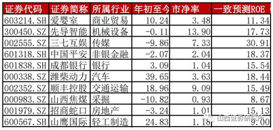 山西证券:2月金股组合亏损0.93% 3月荐股名单出炉